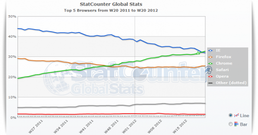 Global State Counter, Top 5 browsers