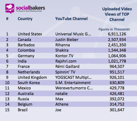TOP 15 countries with the most Total Uploaded Video Views by YouTube Channel