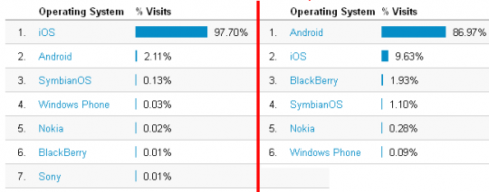Top Mobile Operations of Two sites